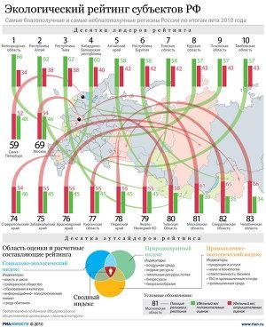 Экологический рейтинг субъектов РФ