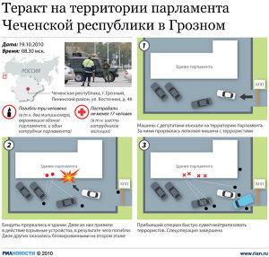 Теракт на территории парламента Чеченской республики в Грозном