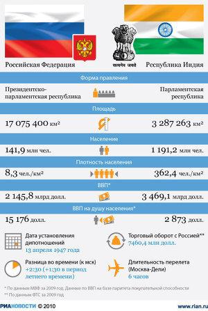 Россия - Индия: отношения стран
