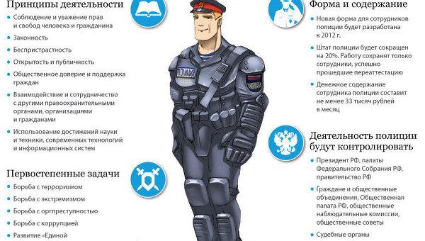 Основы работы российской полиции