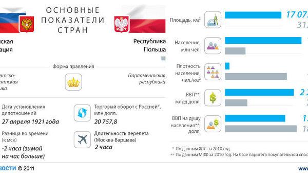 Россия - Польша: отношения стран