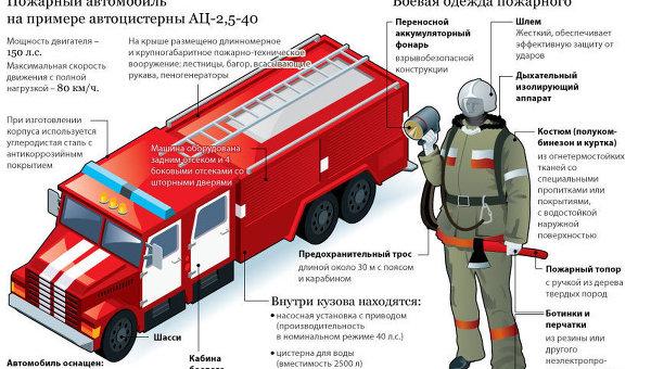 Устройство пожарного автомобиля
