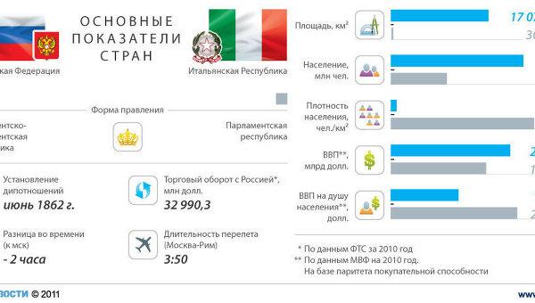 Россия - Италия: отношения стран