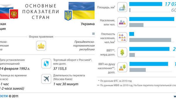 Россия-Украина: основные показатели стран