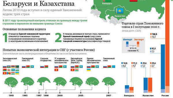 Таможенный союз России, Беларуси и Казахстана
