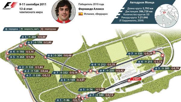Формула-1: Гран-при Италии