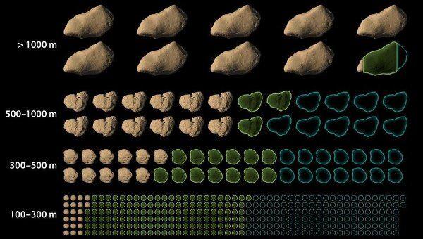 Уже открытые и еще не найденные астероиды разных размерных классов, по данным WISE