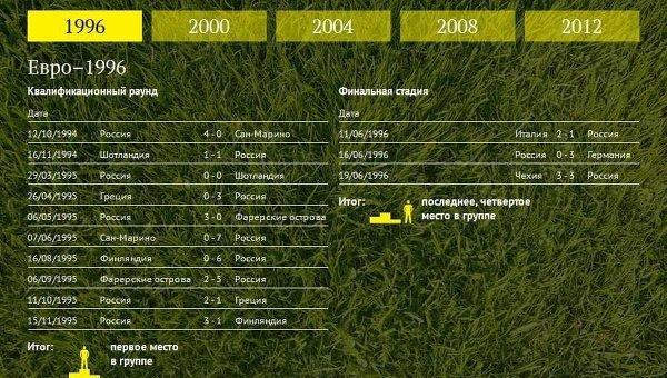 Выступления сборной России на чемпионатах