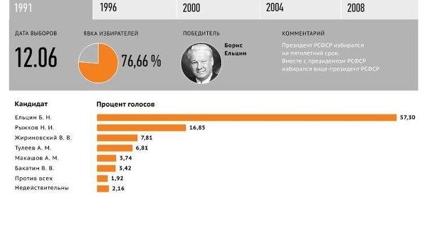 История президентских выборов