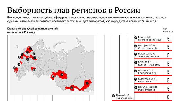 Выборность глав регионов в России. Инфографика
