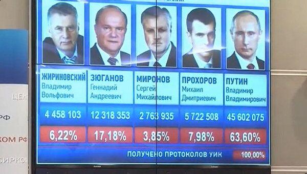В ЦИКе огласили окончательные результаты выборов президента РФ