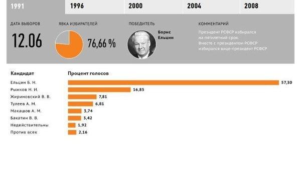 История президентских выборов в РФ