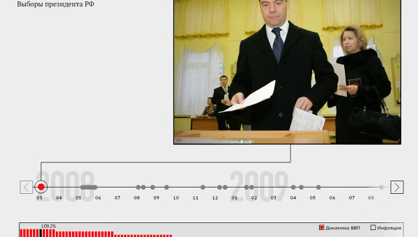 Главные события в стране за время президентства Медведева