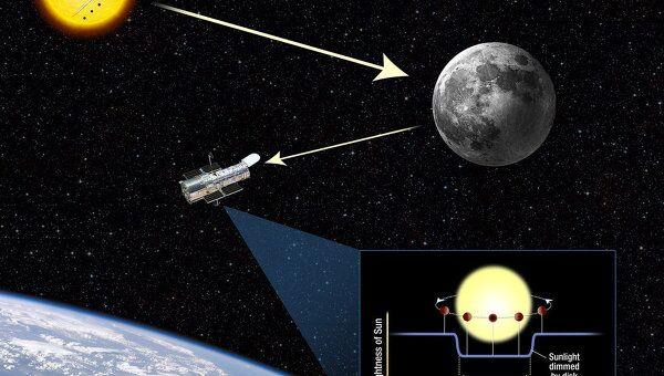 Телескоп Хаббл будет использовать Луну для наблюдения прохождения Венеры по диску Солнца