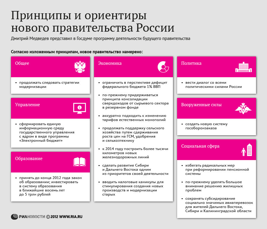 Принципы и ориентиры нового правительства России
