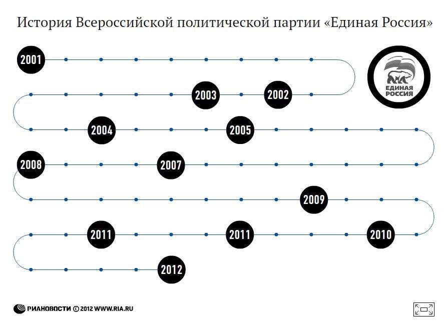 История Всероссийской политической партии Единая Россия