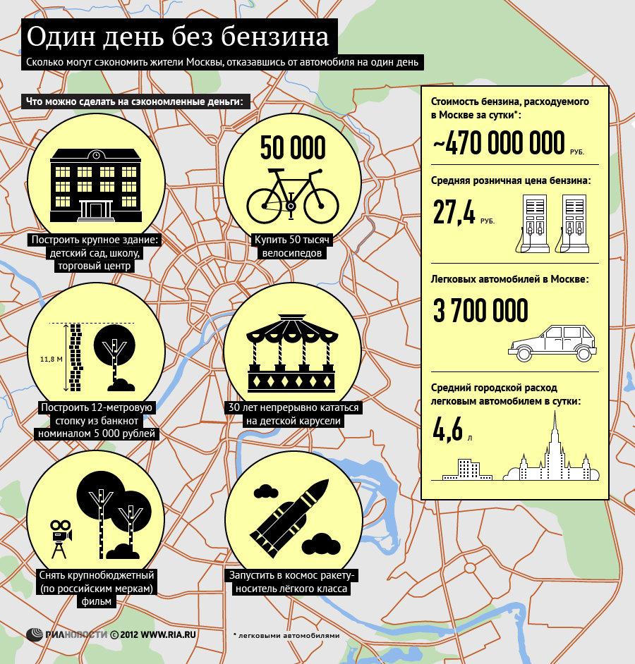 Один день без бензина: сколько могут сэкономить москвичи