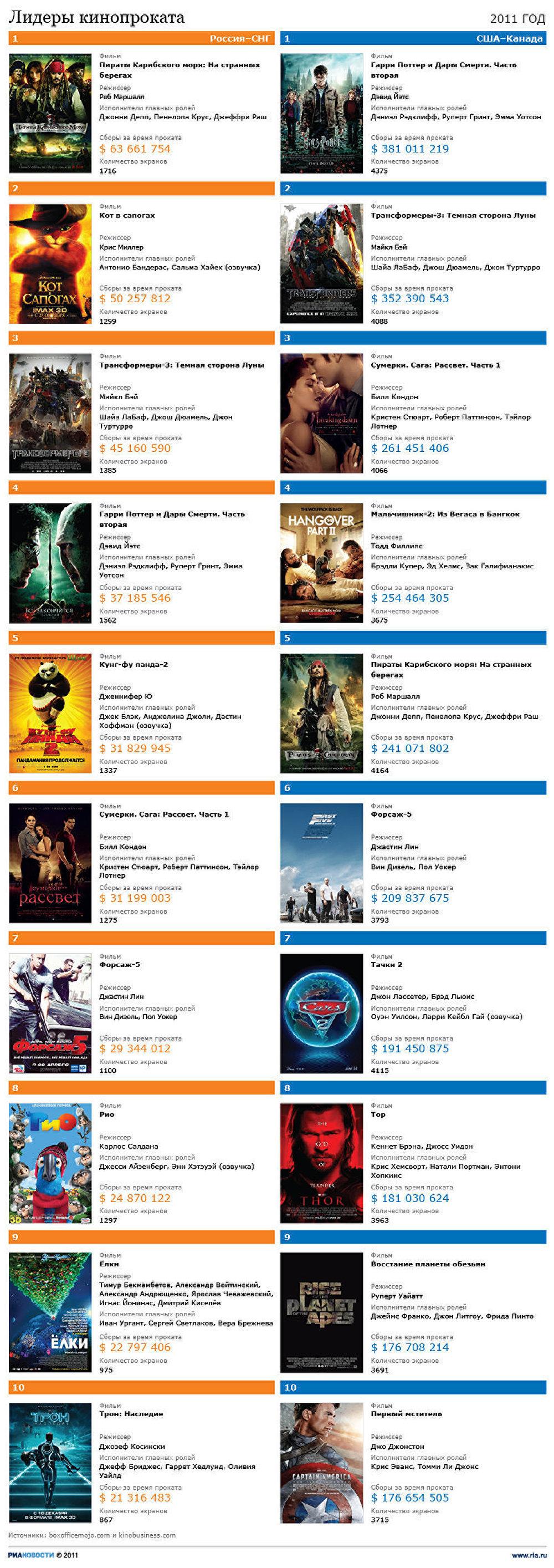 Лидеры кинопроката 2011 года
