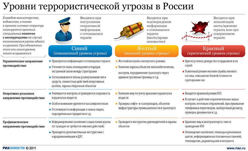 Уровни террористической угрозы в России