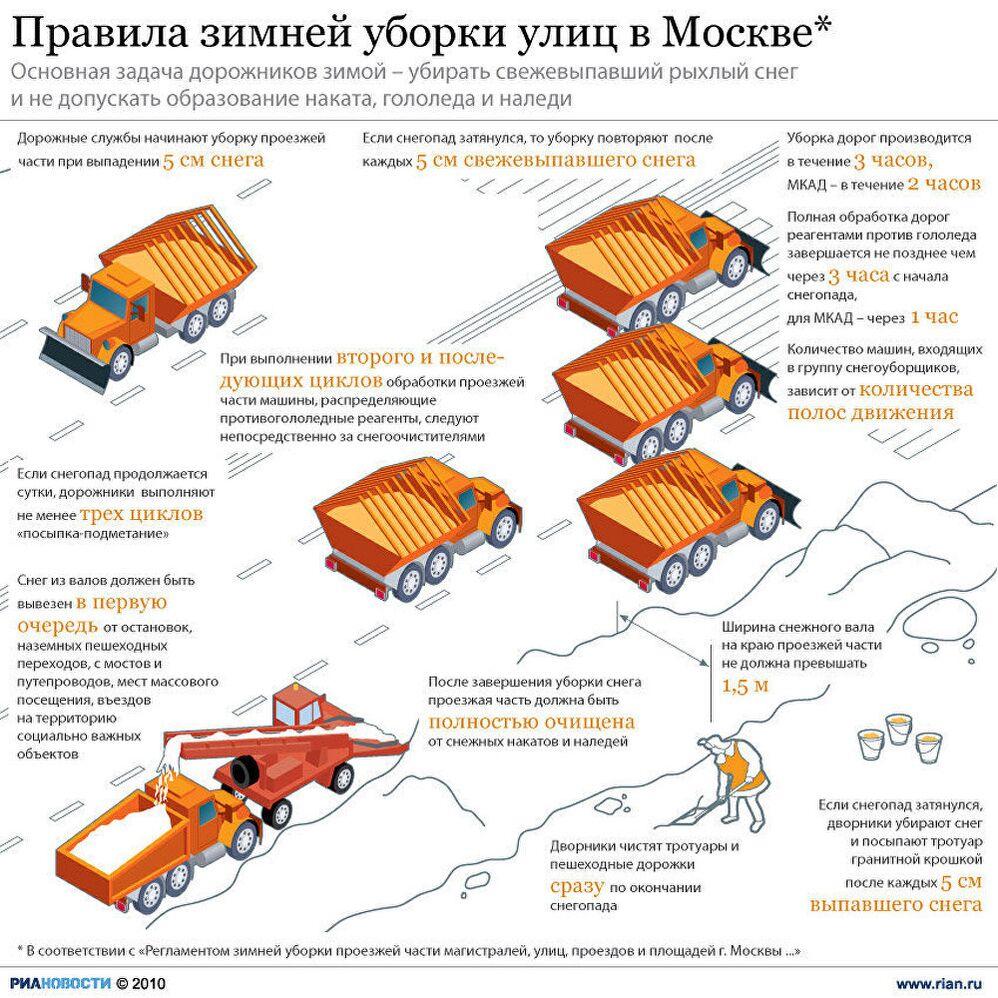 Правила зимней уборки улиц в Москве