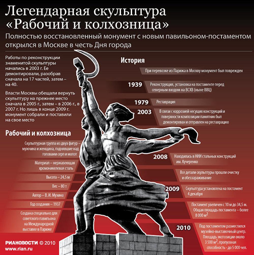Легендарная скульптура Рабочий и колхозница