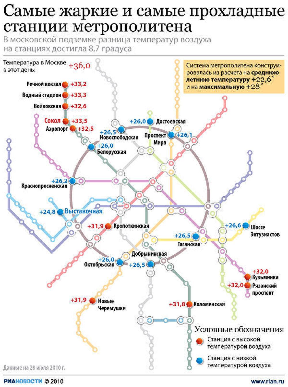Самые жаркие и самые прохладные станции метро в Москве