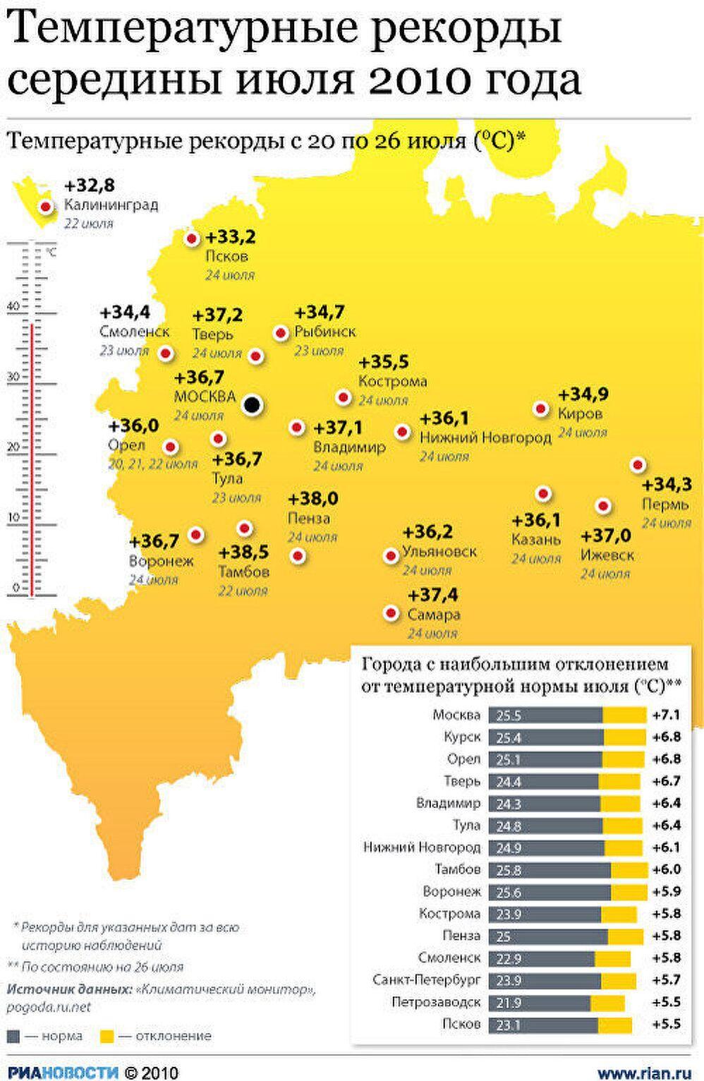 Температурные рекорды середины июля 2010 года