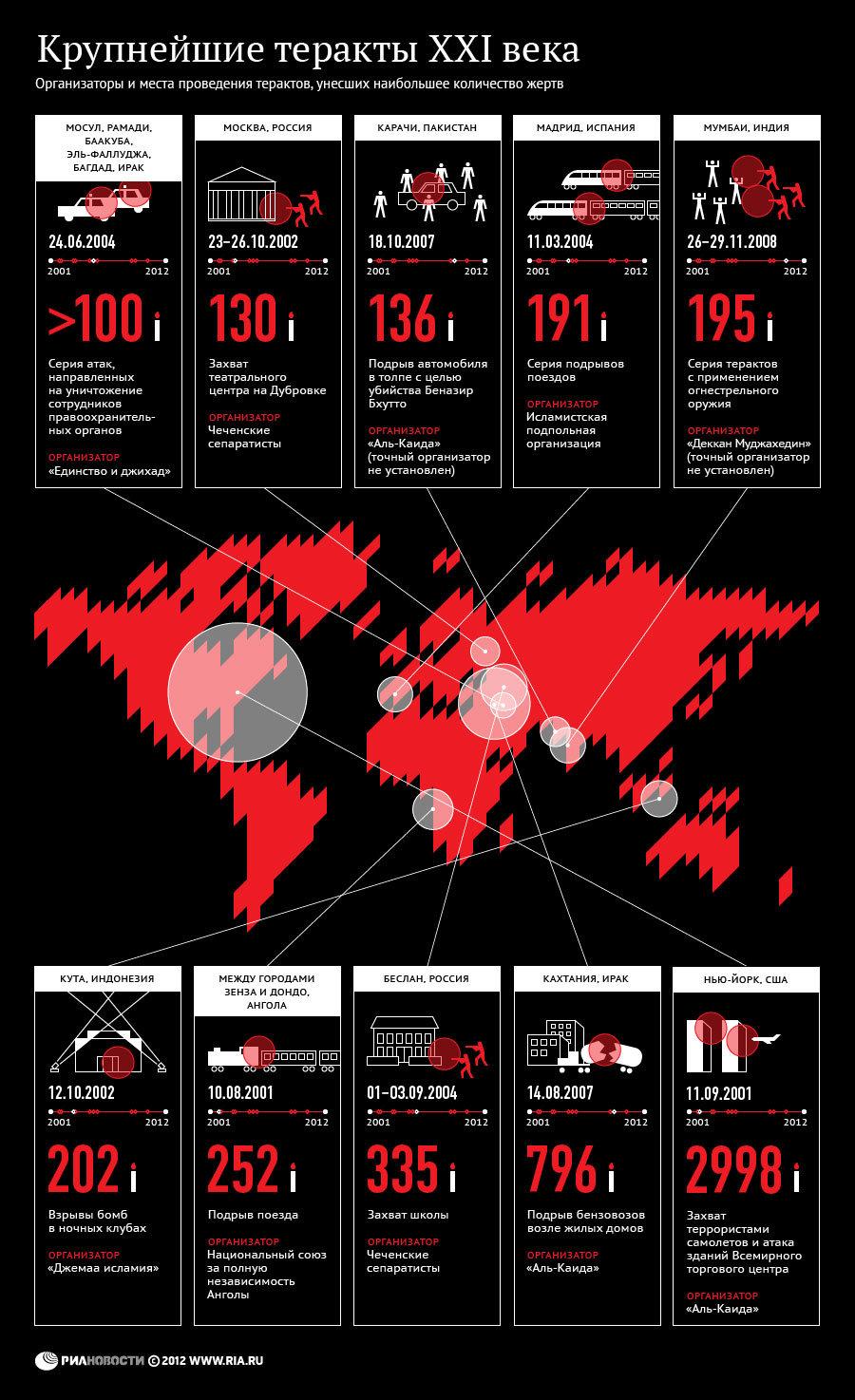 Крупнейшие теракты XXI века