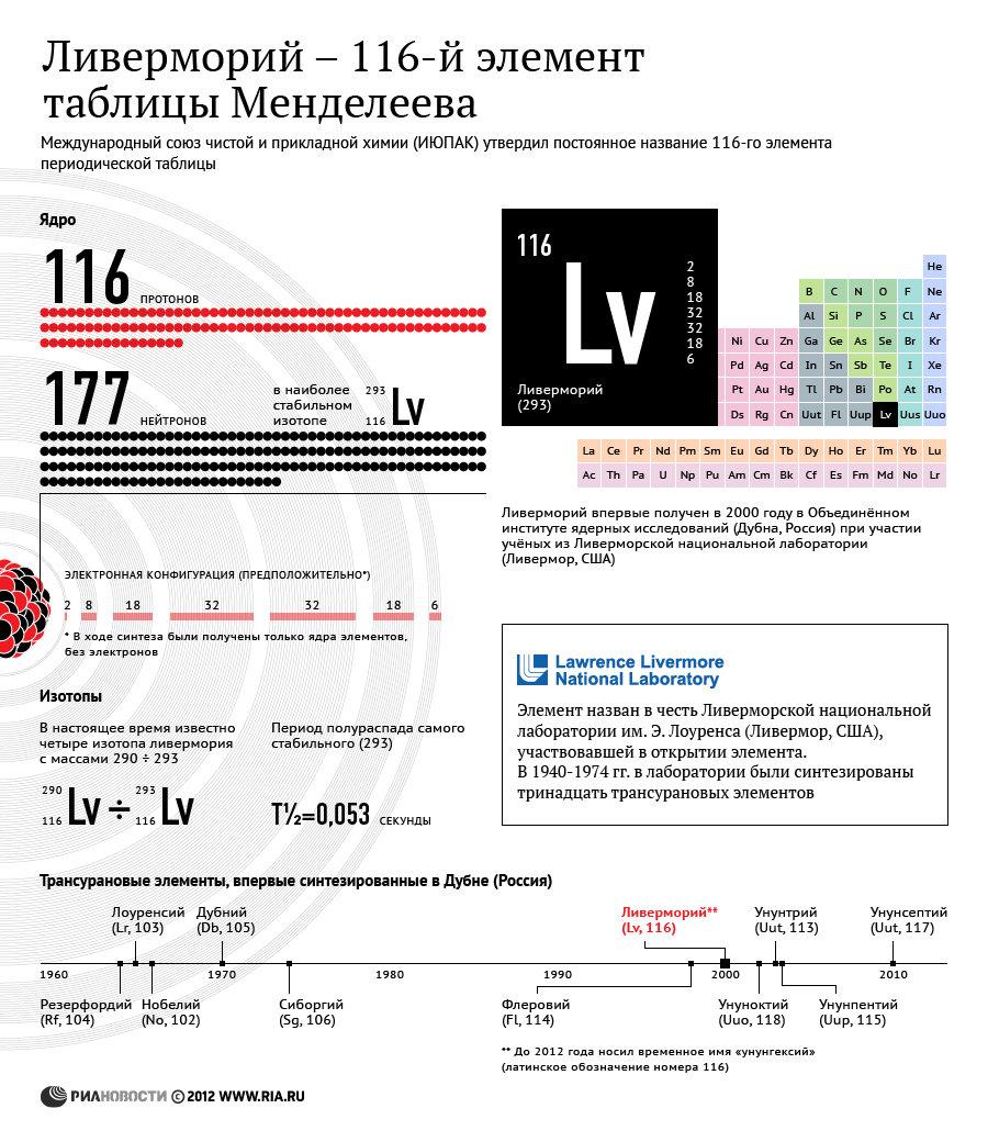 Ливерморий - 116-й элемент таблицы Менделеева