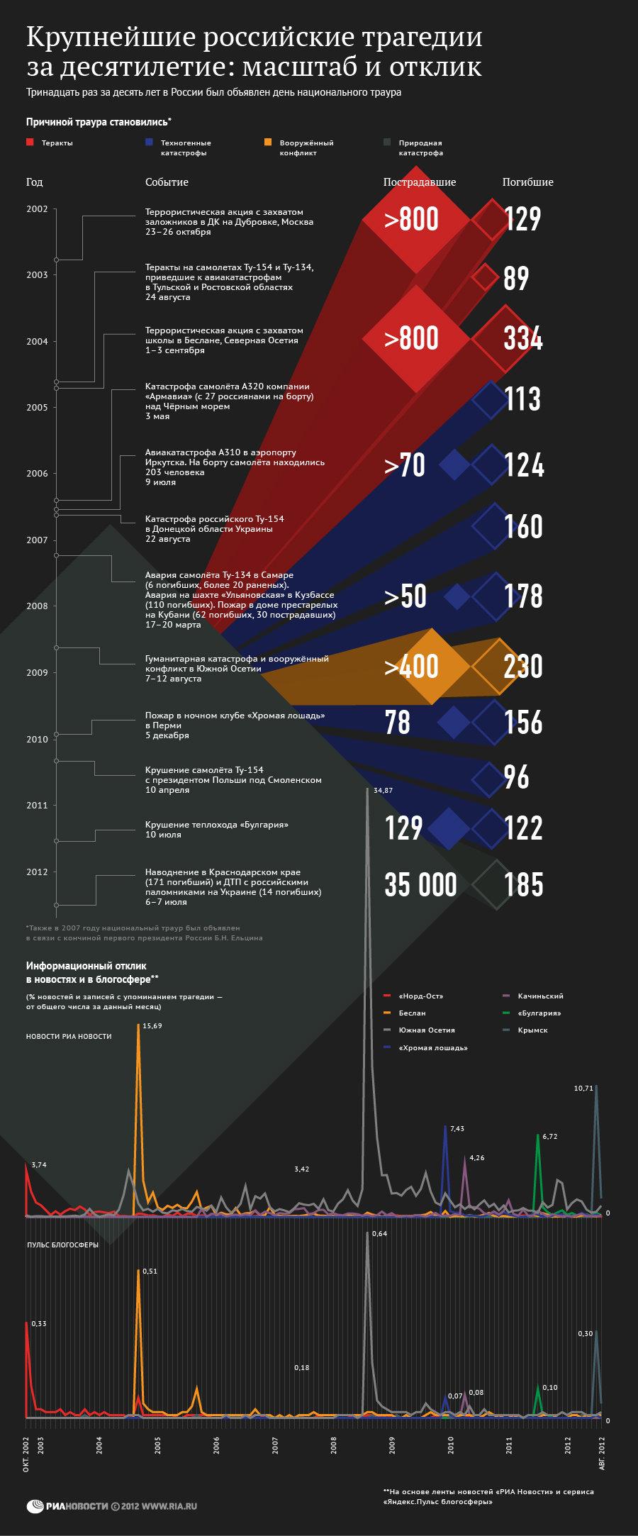 Крупнейшие российские трагедии за десятилетие: масштаб и отклик