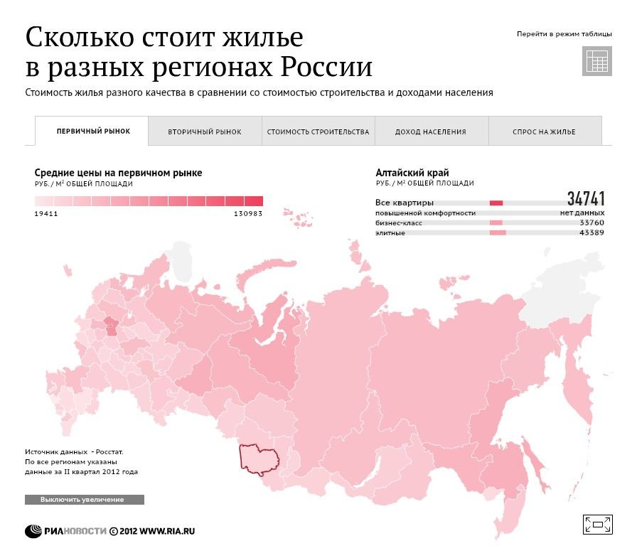Сколько стоит жилье в разных регионах России