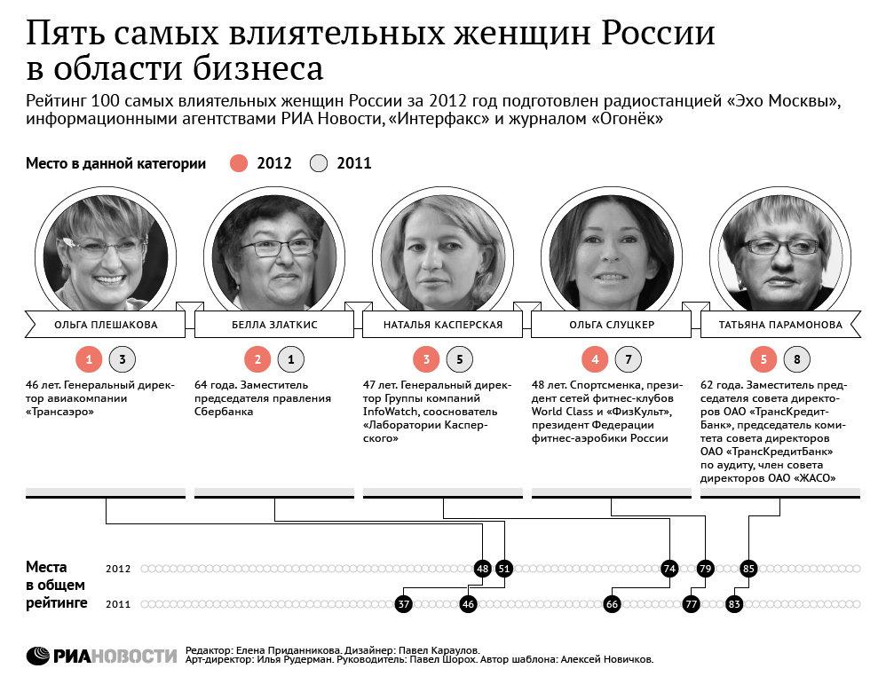 Пять самых влиятельных женщин России в области бизнеса