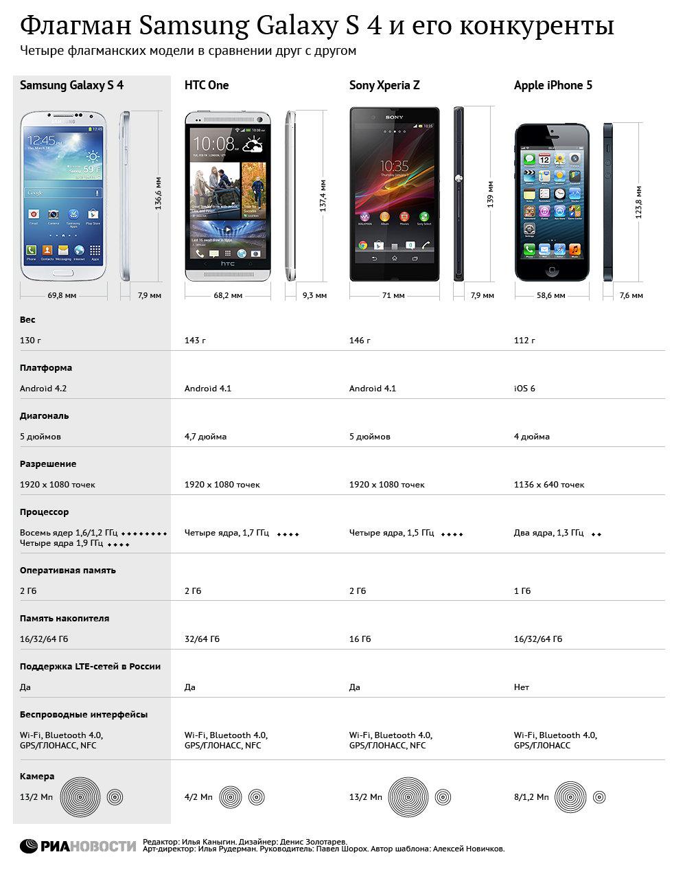 Флагман Samsung Galaxy S 4
