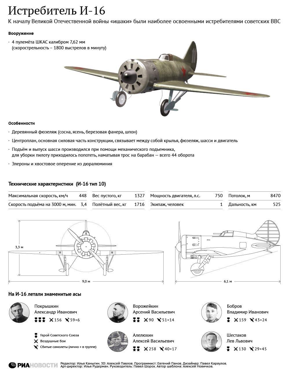 И-16 — основа истребительной авиации СССР