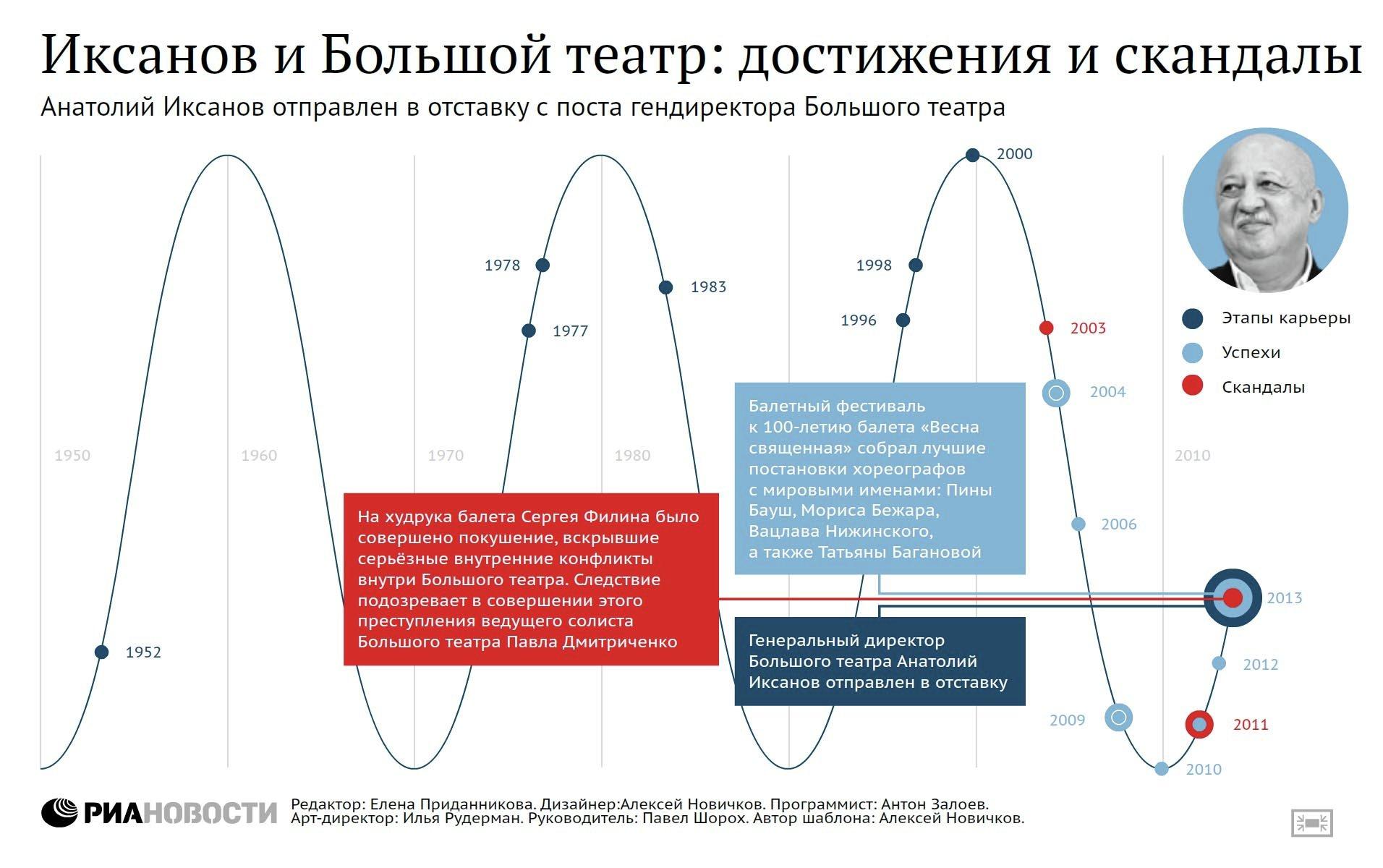 Основные этапы карьеры Анатолия Иксанова