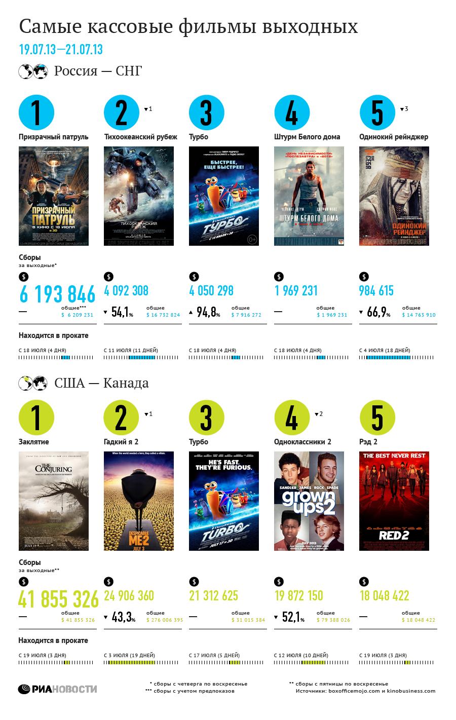 Самые кассовые фильмы выходных (19-21 июля)
