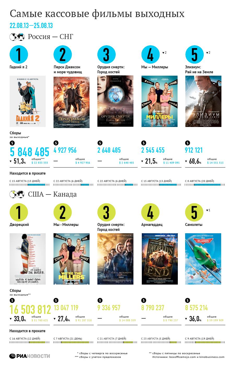 Самые кассовые фильмы выходных (22-25 августа)