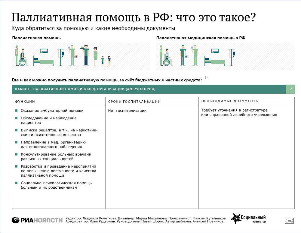 Паллиативная помощь в РФ: что это такое?