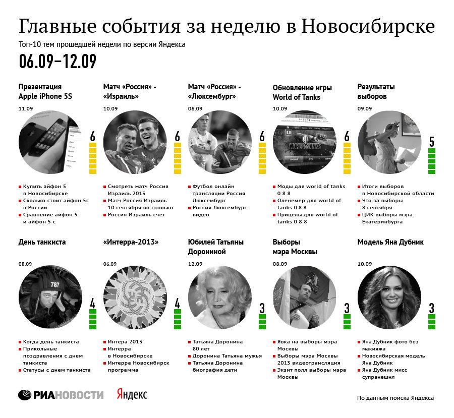 Главные события в Новосибирске по версии Яндекса 6 – 12 сентября