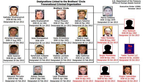 Преступная схема организации Brothers' Circle (Братский круг), составленная министерством финансов США