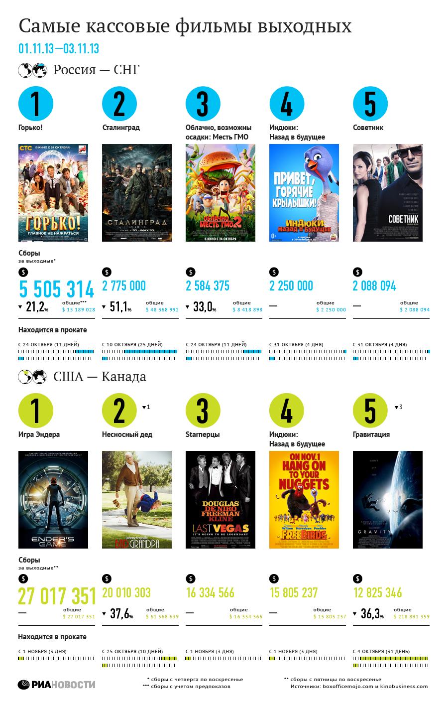Самые кассовые фильмы выходных (1-3 ноября)