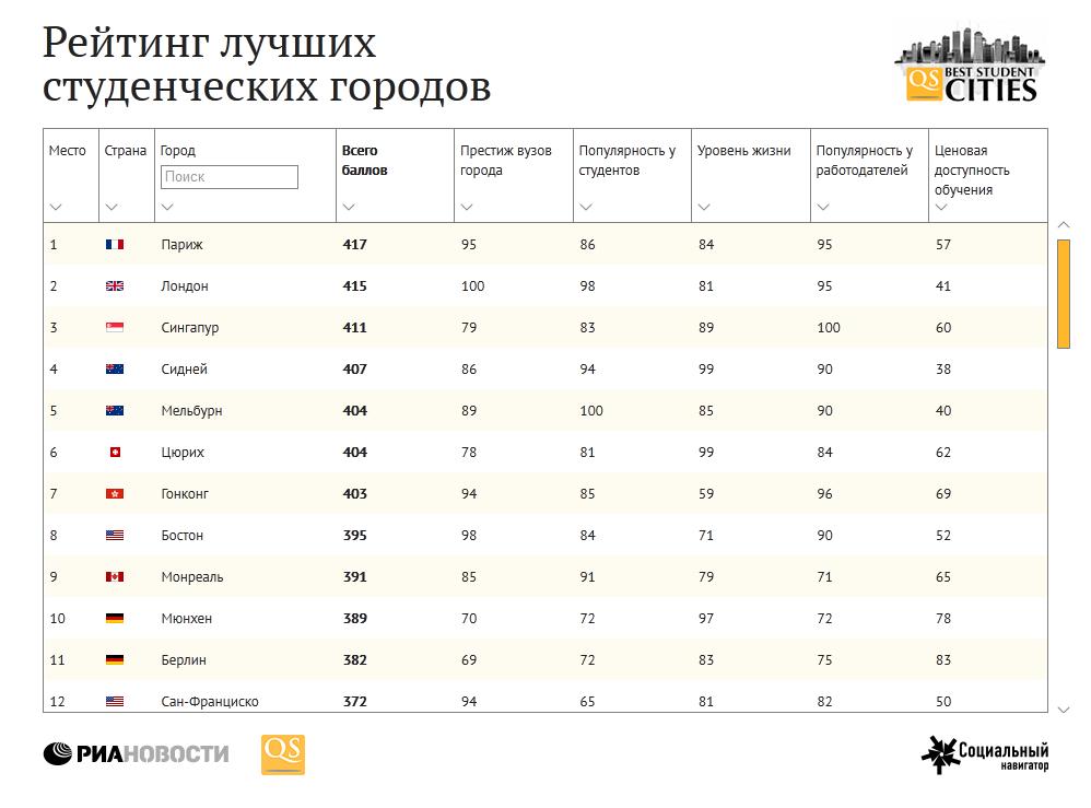 Рейтинг лучших студенческих городов
