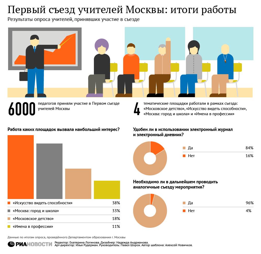 Первый съезд учителей Москвы: итоги работы