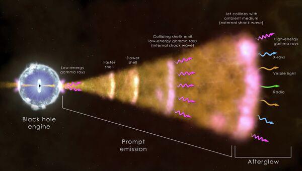Схема возникновения гамма-вспышки