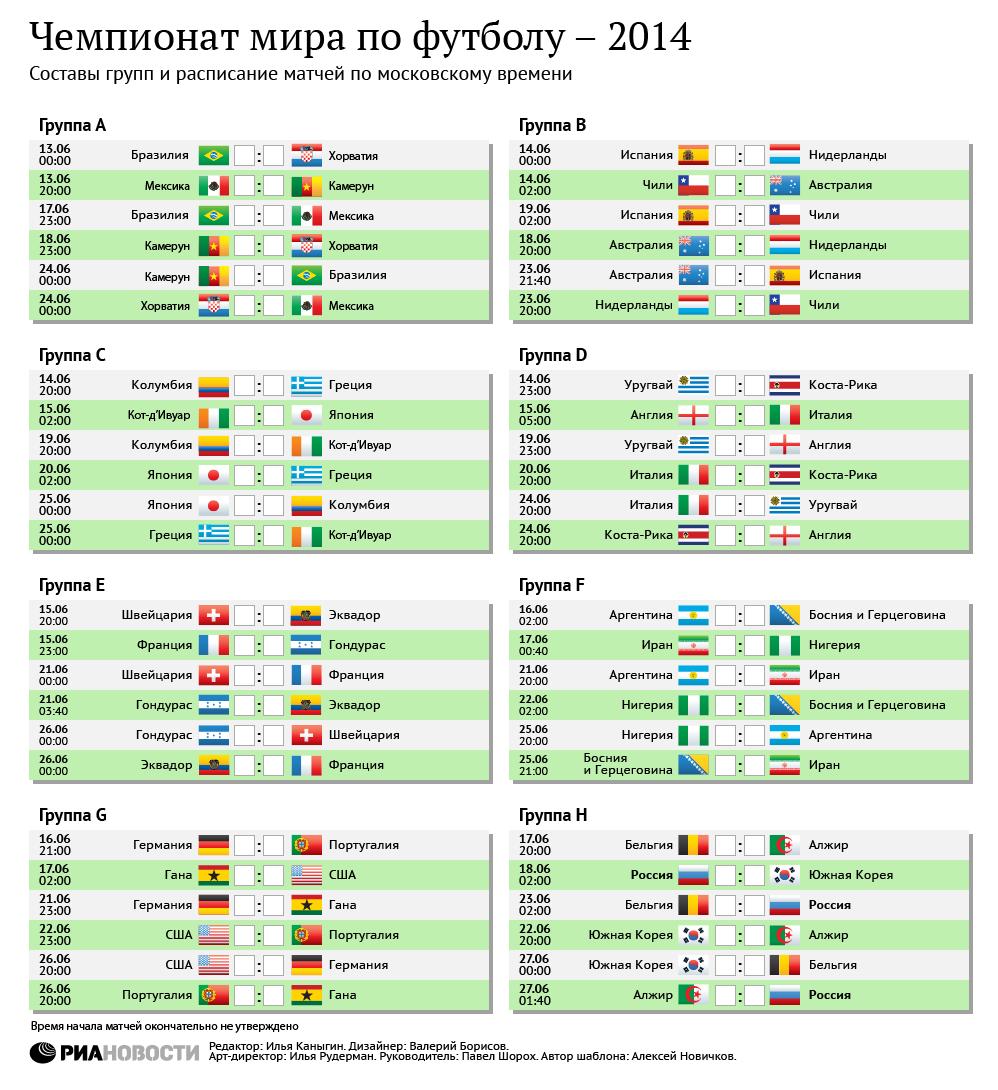 Чемпионат мира по футболу - 2014