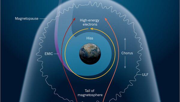 Устройство магнитосферы Земли