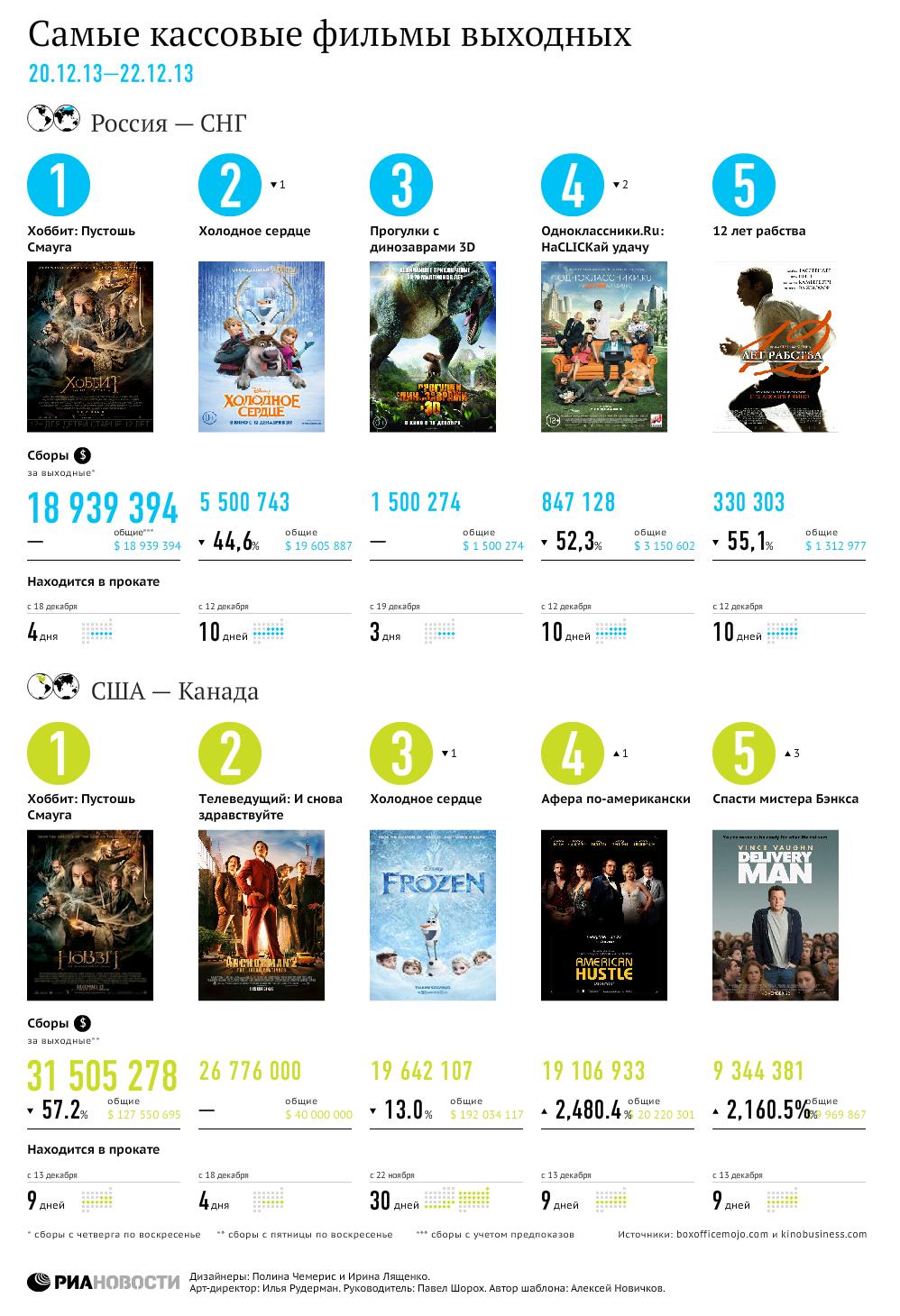 Самые кассовые фильмы выходных (20–22 декабря)