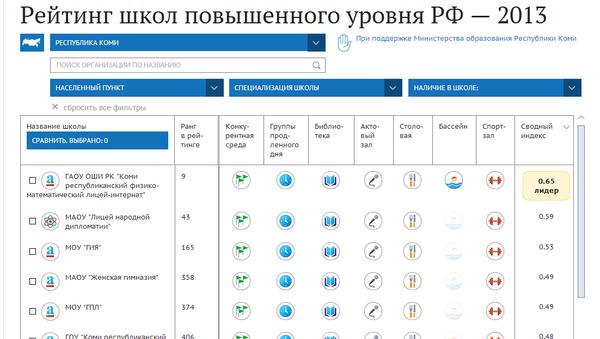 Рейтинг школ повышенного уровня РФ в 2013 году
