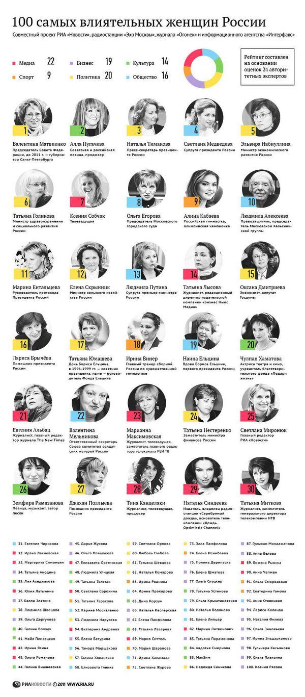 Рейтинг ста самых влиятельных женщин России