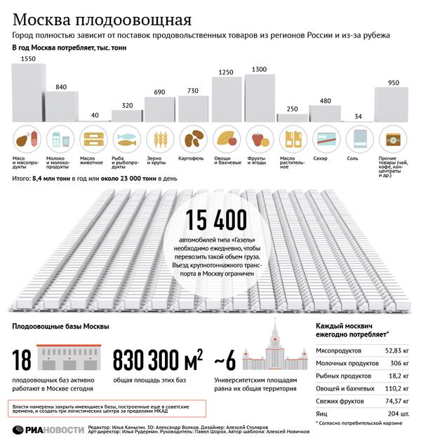 Плодоовощные базы Москвы